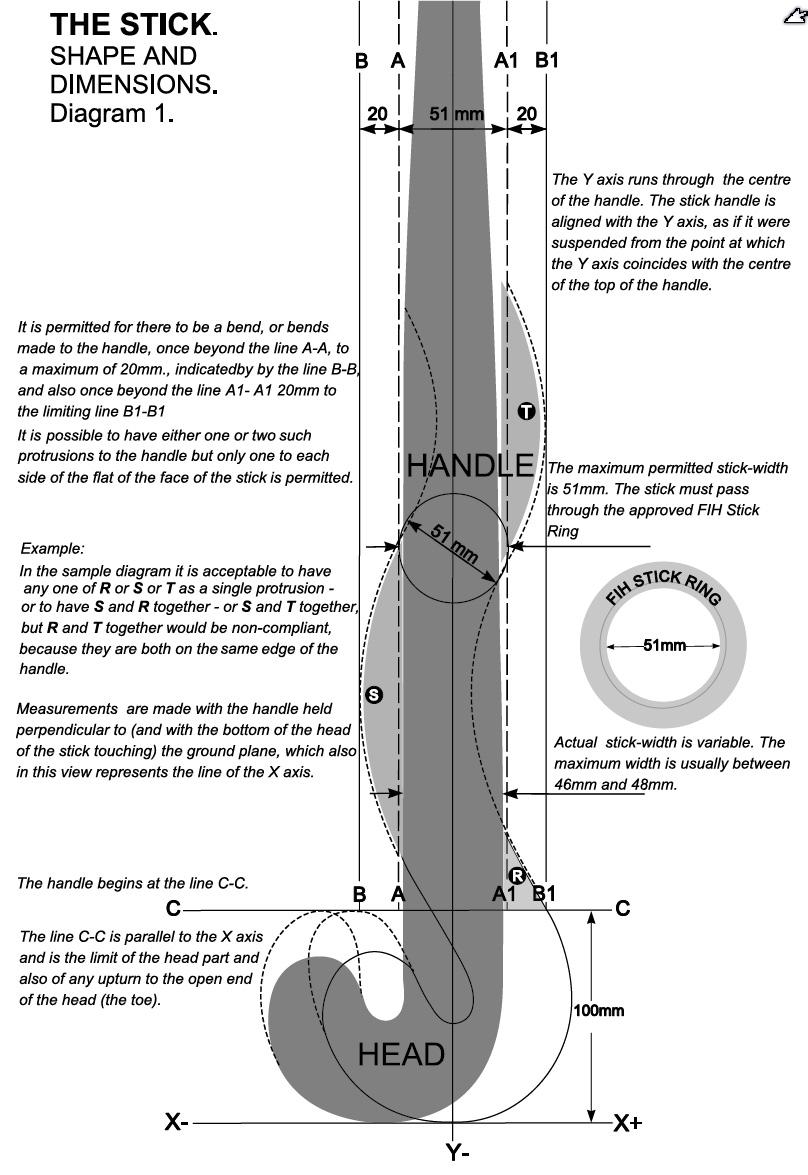 Stick Diagram | Rules of Hockey