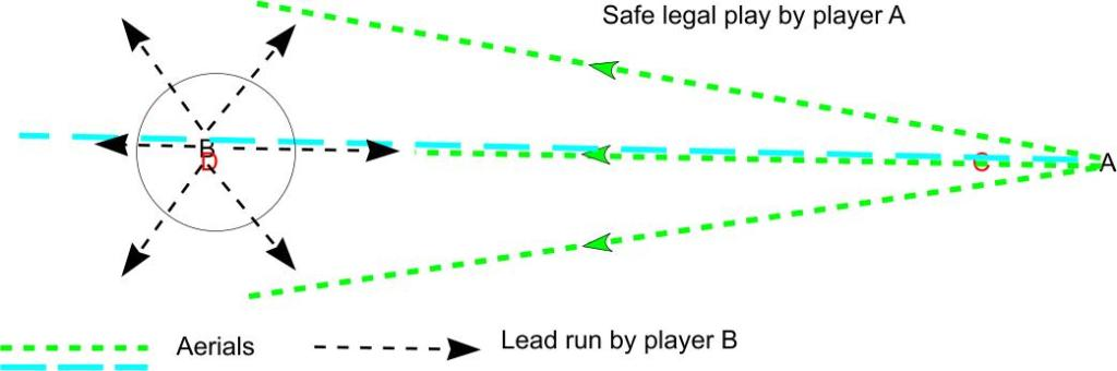 Diagram three. Lead runs.